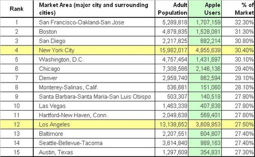 Top-15-cities-for-apple-users