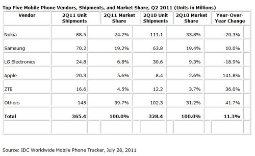 Top-mobile-phone-manufacturers-nokia-samsung-apple-april-june-2011