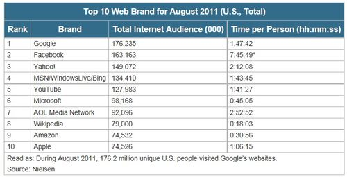 Top-10-most-visited-website-america-august-2011