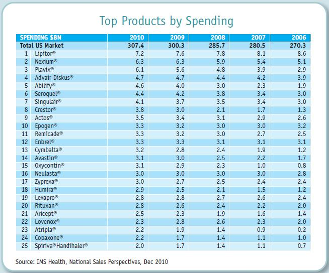 Top-products-by-spending-2010