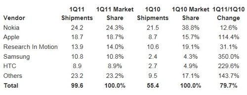 IDC-smartphone-market-1q2011-january-march-2011