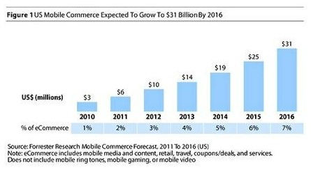 Mobile-commerce-31-billion-2016