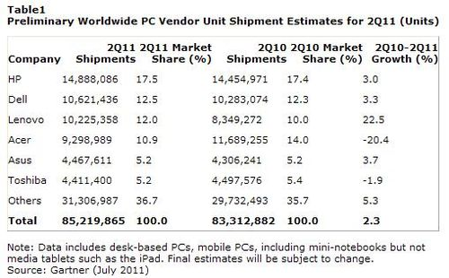 World-computer-hardware-manufacturers-PC-april-june-2011-2Q11