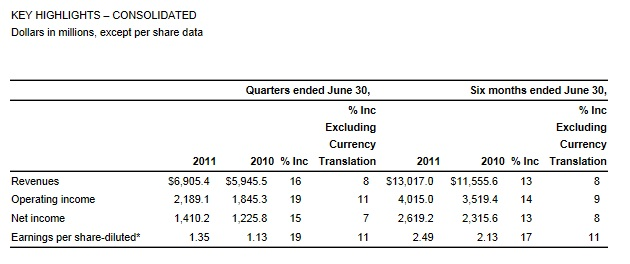 McDonalds-quarters-revenue-2011