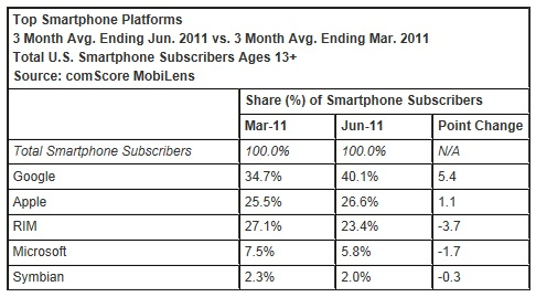 Smartphone-market-share-june-2011-google-android-blackberry-apple-ios-windows-phone