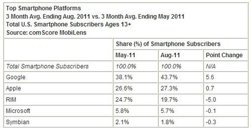 Smartphone-market-share-america-august-2011-android-iphone-ios-windows-microsoft