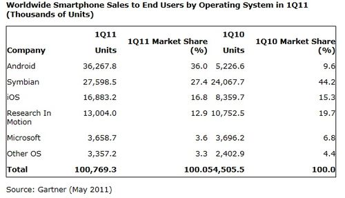 Gartner-worldwide-smartphone-sales-january-march-2011