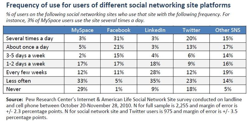 Frequency-use-social-networking-facebook
