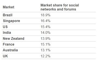 Market-share-social-networks-forums-august-2011
