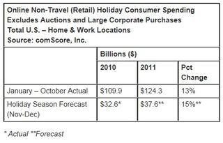 Holiday-season-forecast-online-spending-ecommerce-november-december-2011