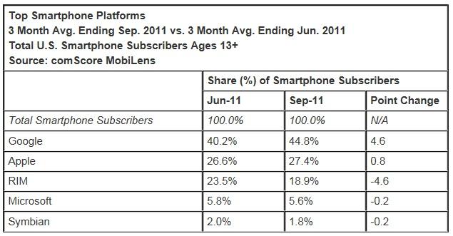 Smartphone-market-share-september-2011-america-comscore