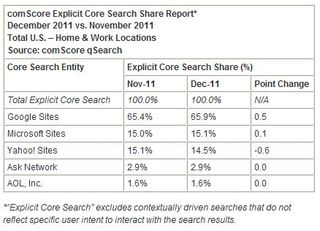 Bing-google-search-market-share-america-december-2011