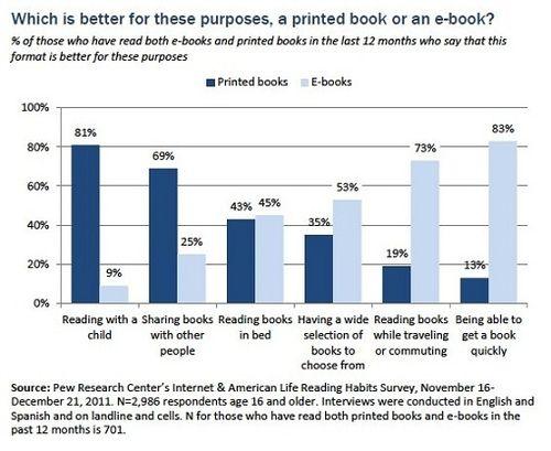 Pew-research-e-book-trends-america