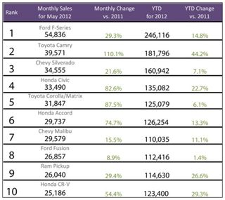 Monthly-Sales-for-May-2012-Cars-top-10-best-selling