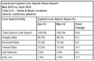 Bing-Google-Search-Engine-Share-May-2012