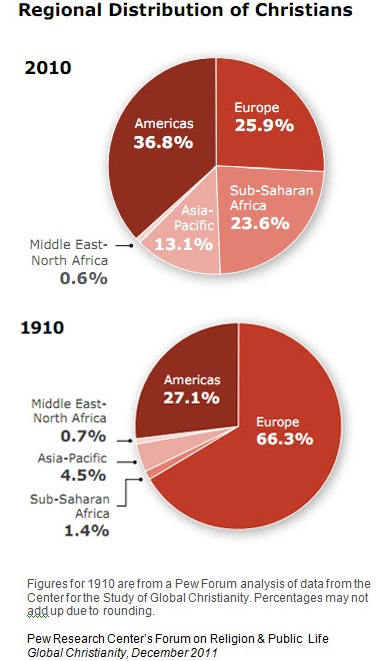 Christian Population In The World Comparing The Last Years Of - Christian population
