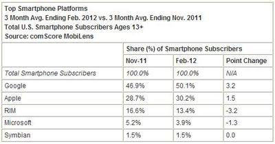 Smartphone-market-share-america-february-2012