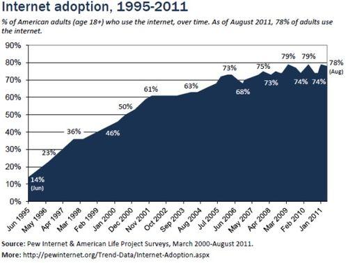 America-internet-usage-2011