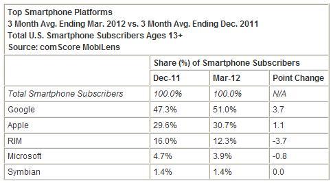 Smartphone-market-share-march-2012