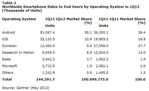 Worldwide-smartphone-sales-quarter-1-2012-android-iOS-windows-blackberry
