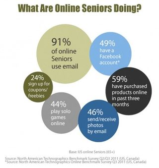 Trends-in-America-online-seniors