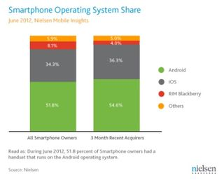 Smartphone-Operating-System-Share-June-2012
