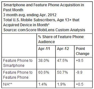 ComScore-April-2012-Smartphone-Feature-Phone