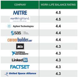Top-25-companies-work-life-balance-rating