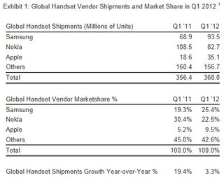 Global-wireless-phone-mobile-shipments-market-share-2012