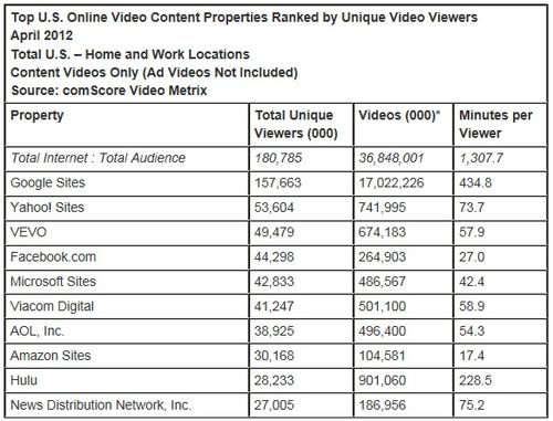 Top-online-video-content-websites-America-April-2012