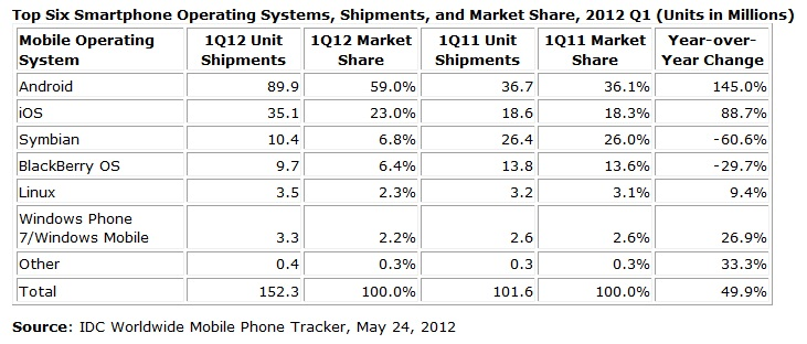 Top-smartphone-operating-system-shipments-market-share-2012-q1