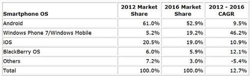 Smartphone-market-share-2012-versus-2016