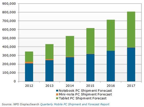 Notebook-Mini-Tablet-PC-shipment-2012-2017