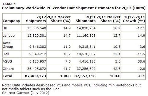 Worldwide-PC-shipment-2Q-2012-Gartner