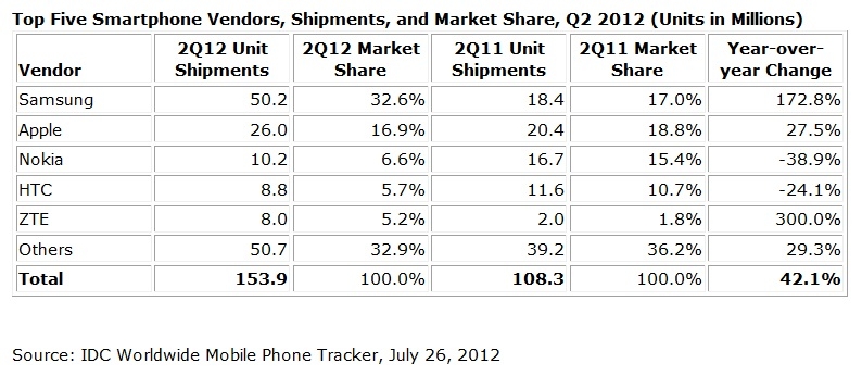 Top-smartphone-vendors-q2-2012-samsung-apple-nokia-htc-zte