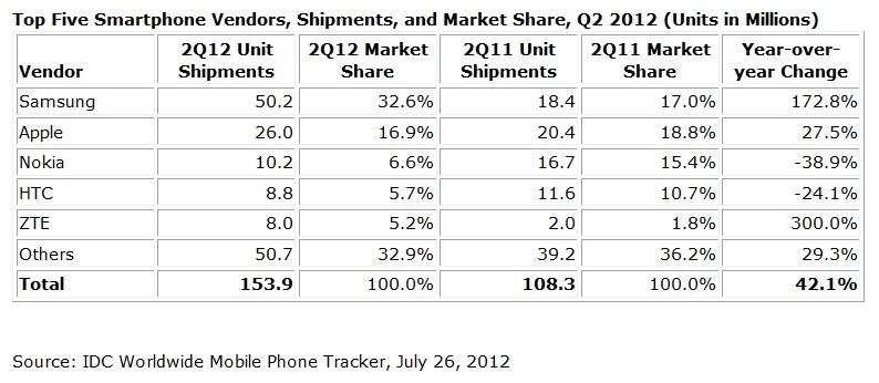 Top-smartphone-vendors-q2-2012-samsung-apple-nokia-htc-zte