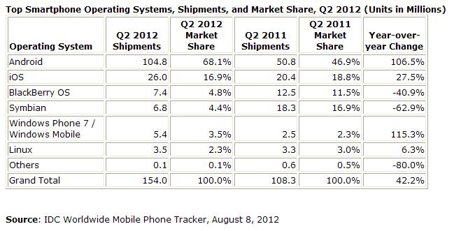 Smartphone-operating-system-shipments-market-share-Q2-2012-world