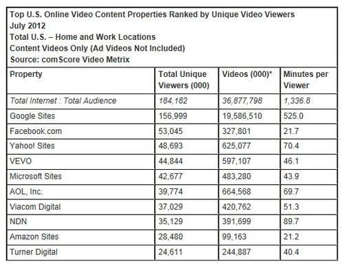 Comscore-online-video-content-properties-july-2012-america