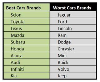 Best-worst-cars-brands