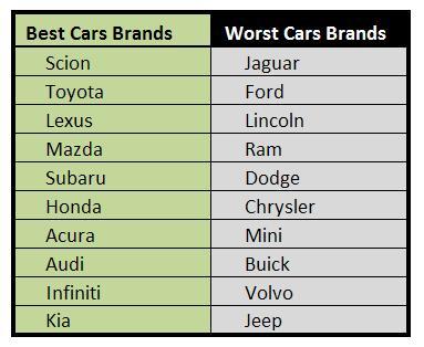 Best Worst Cars Brands