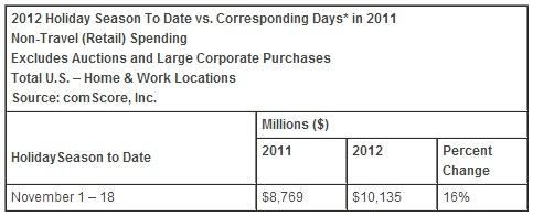18-days-ecommerce-November-2012