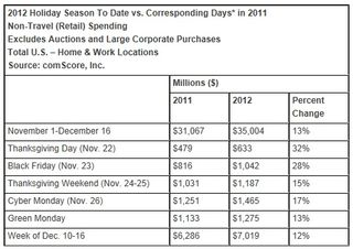 2012-Holiday-Season-Shopping-Spending-November-1-to-December-16