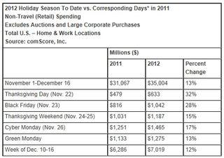 2012-Holiday-Season-Shopping-Spending-November-1-to-December-16