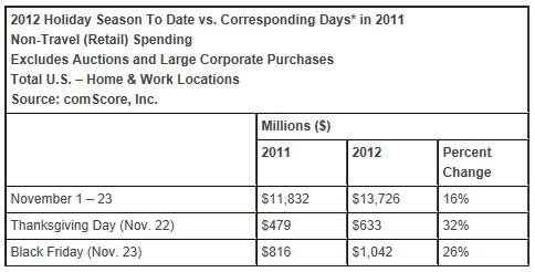 ComScore-2012-Holiday-Season-Shopping