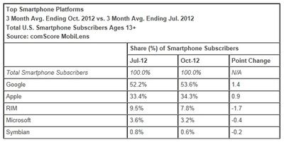 Top-smartphone-platforms-October-July-2012