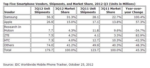 IDC-worldwide-smartphone-vendors-Q3-2012-July-September