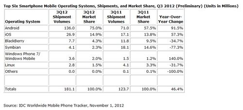 Smartphone-operating-system-market-share-Q3-2012
