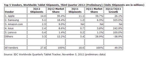 Tablet-shipments-third-quarter-2012-q3-12