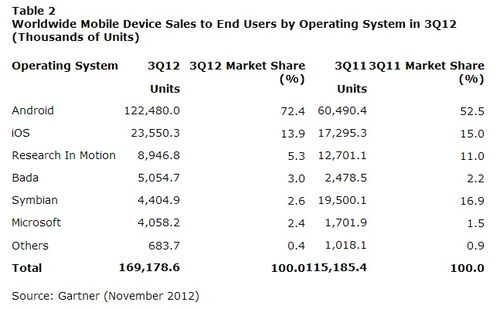 Worldwide-smartphone-market-share-Q3-2012-android-ios-blackberry-symbian-bada-windows-phone