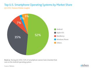 Q3-2012-US-Smartphone-OS-market-share-Nielsen
